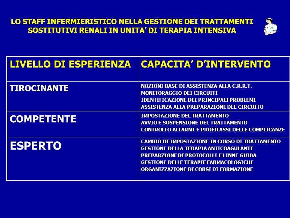 LIVELLO DI ESPERIENZACAPACITA DINTERVENTO TIROCINANTE NOZIONI BASE DI ASSISTENZA ALLA C.R.R.T. MONITORAGGIO DEI CIRCUITI IDENTIFICAZIONE DEI PRINCIPAL