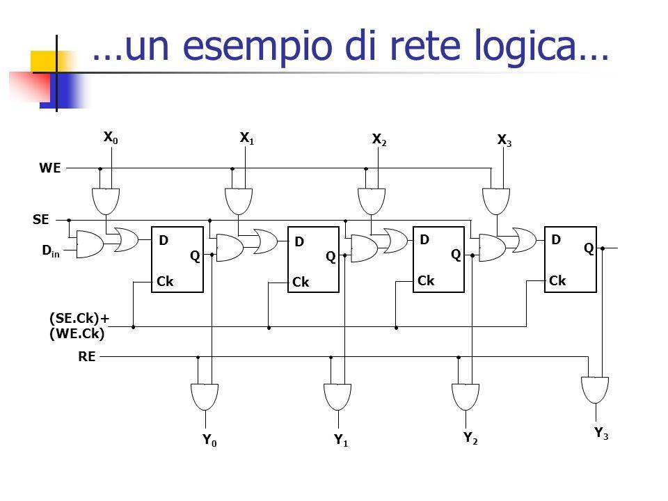 WE RE SE X0X0 X1X1 X2X2 X3X3 Y0Y0 Y1Y1 Y2Y2 Y3Y3 D in (SE.Ck)+ (WE.Ck) D Q Ck D Q D Q D Q …un esempio di rete logica…