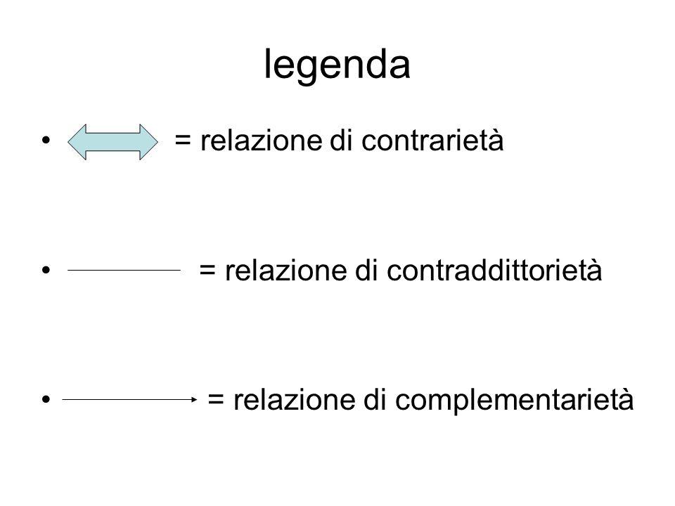 legenda = relazione di contrarietà = relazione di contraddittorietà = relazione di complementarietà