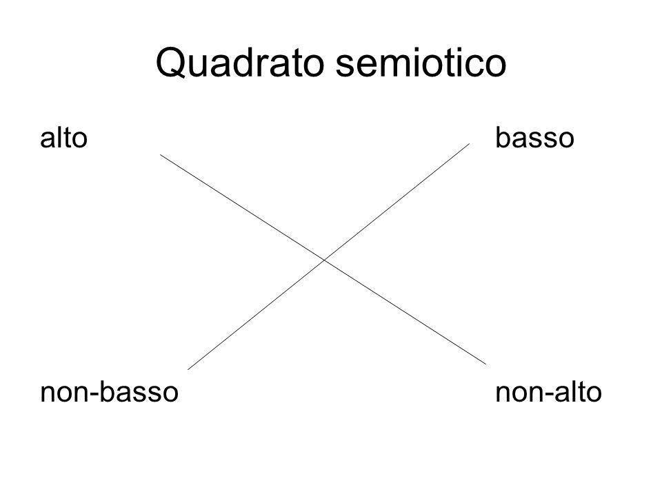 Quadrato semiotico alto basso non-basso non-alto