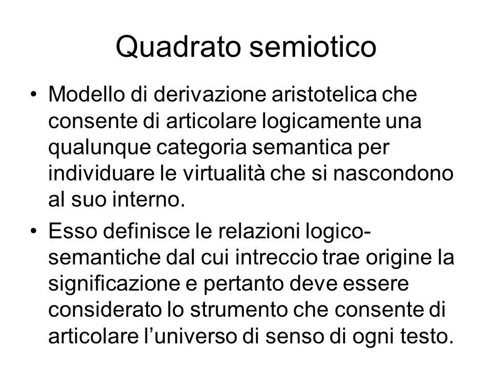 Quadrato semiotico Modello di derivazione aristotelica che consente di articolare logicamente una qualunque categoria semantica per individuare le vir