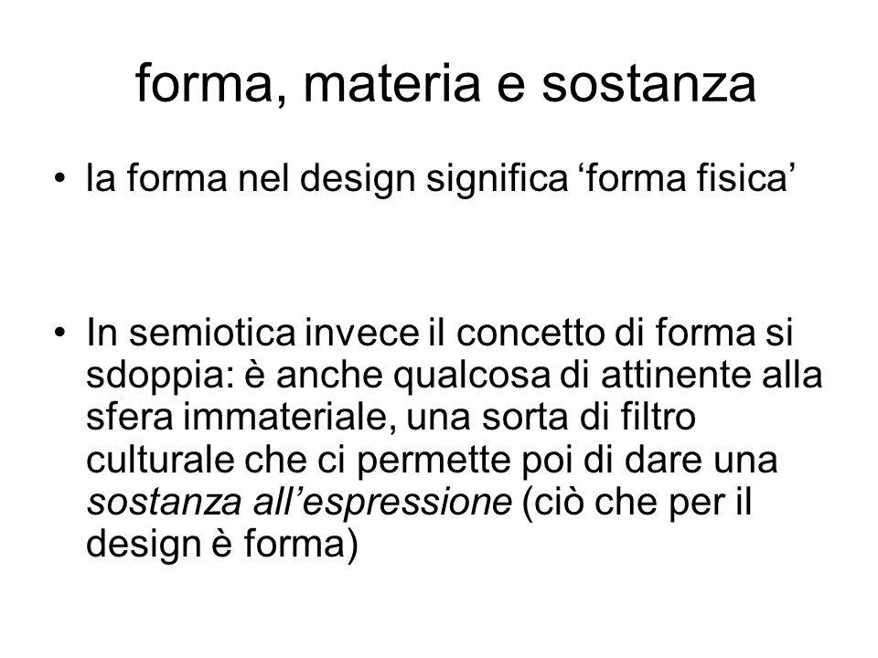 forma, materia e sostanza la forma nel design significa forma fisica In semiotica invece il concetto di forma si sdoppia: è anche qualcosa di attinent