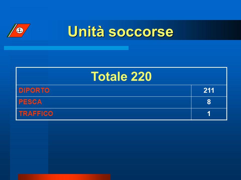 Unità soccorse Totale 220 DIPORTO211 PESCA8 TRAFFICO1