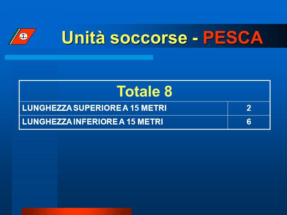 Unità soccorse - PESCA Totale 8 LUNGHEZZA SUPERIORE A 15 METRI2 LUNGHEZZA INFERIORE A 15 METRI6
