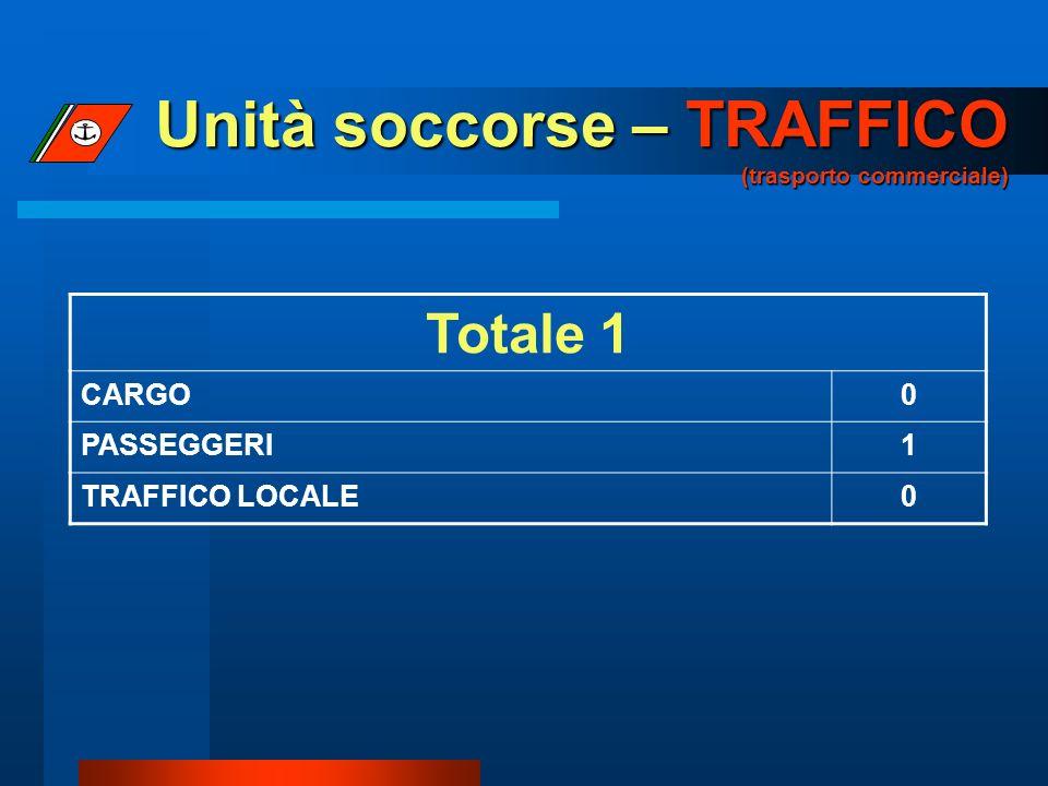 Unità soccorse – TRAFFICO (trasporto commerciale) Totale 1 CARGO0 PASSEGGERI1 TRAFFICO LOCALE0