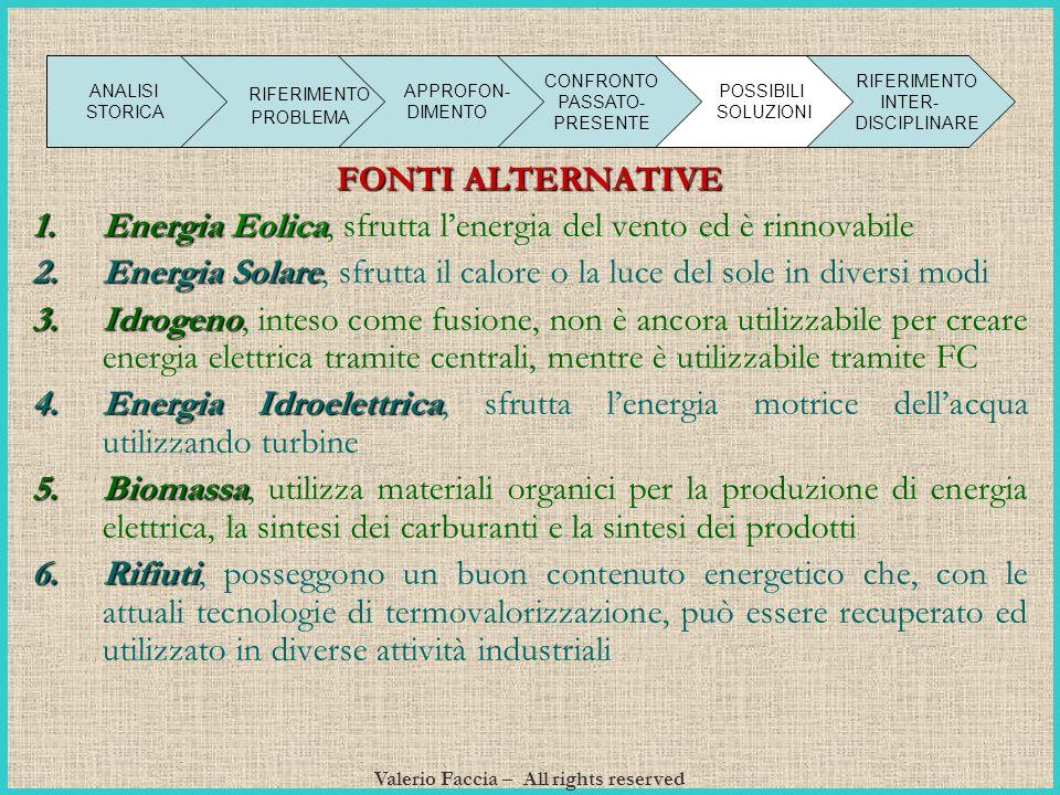 Valerio Faccia – All rights reserved FONTI ALTERNATIVE 1.E nergia Eolica, sfrutta lenergia del vento ed è rinnovabile 2.E nergia Solare, sfrutta il ca