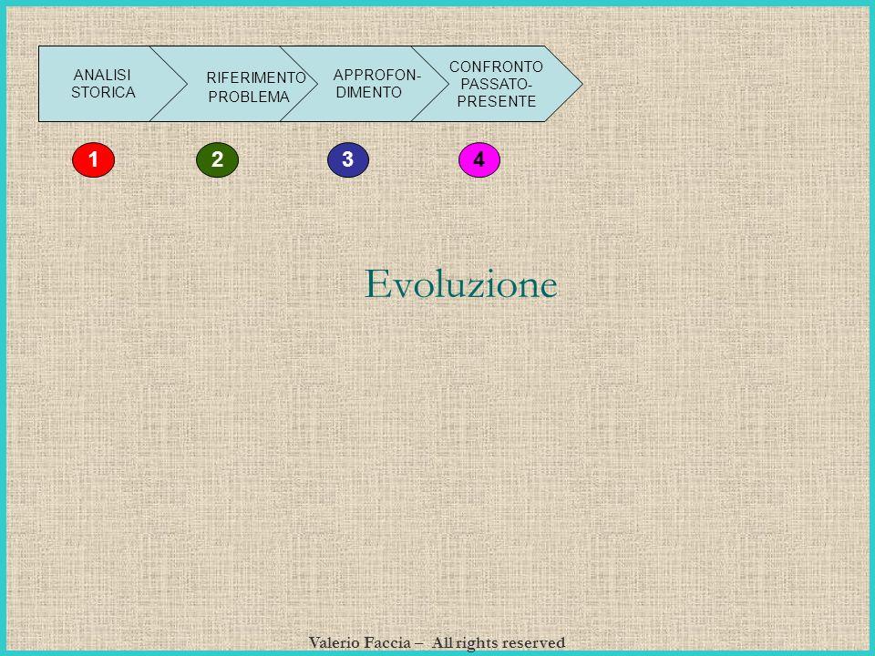 Valerio Faccia – All rights reserved ANALISI STORICA RIFERIMENTO PROBLEMA APPROFON- DIMENTO CONFRONTO PASSATO- PRESENTE 4 312 Evoluzione