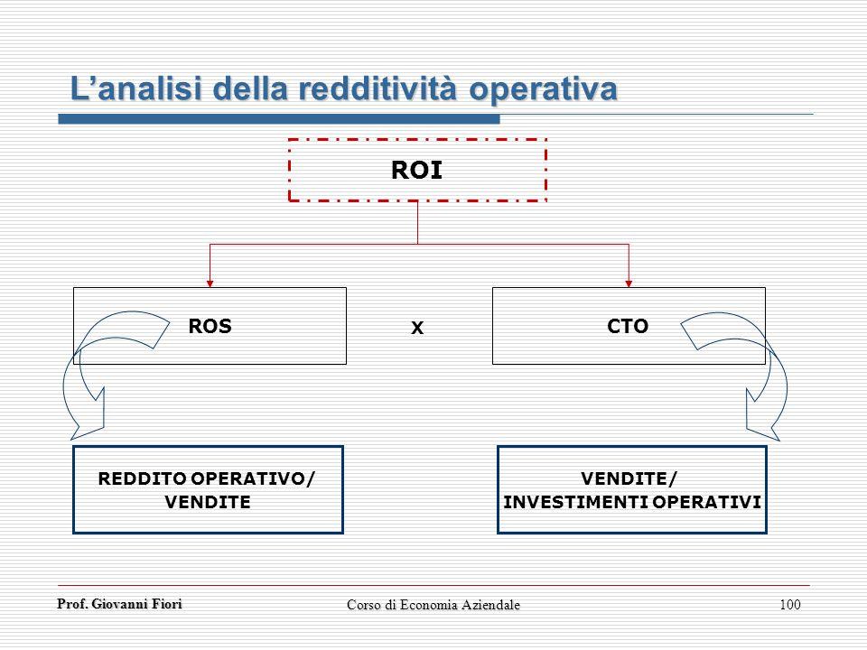 Prof. Giovanni Fiori Corso di Economia Aziendale100 Lanalisi della redditività operativa ROI ROS X CTO REDDITO OPERATIVO/ VENDITE VENDITE/ INVESTIMENT