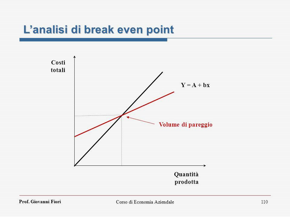 Prof. Giovanni Fiori Corso di Economia Aziendale110 Lanalisi di break even point Quantità prodotta Costi totali Y = A + bx Volume di pareggio