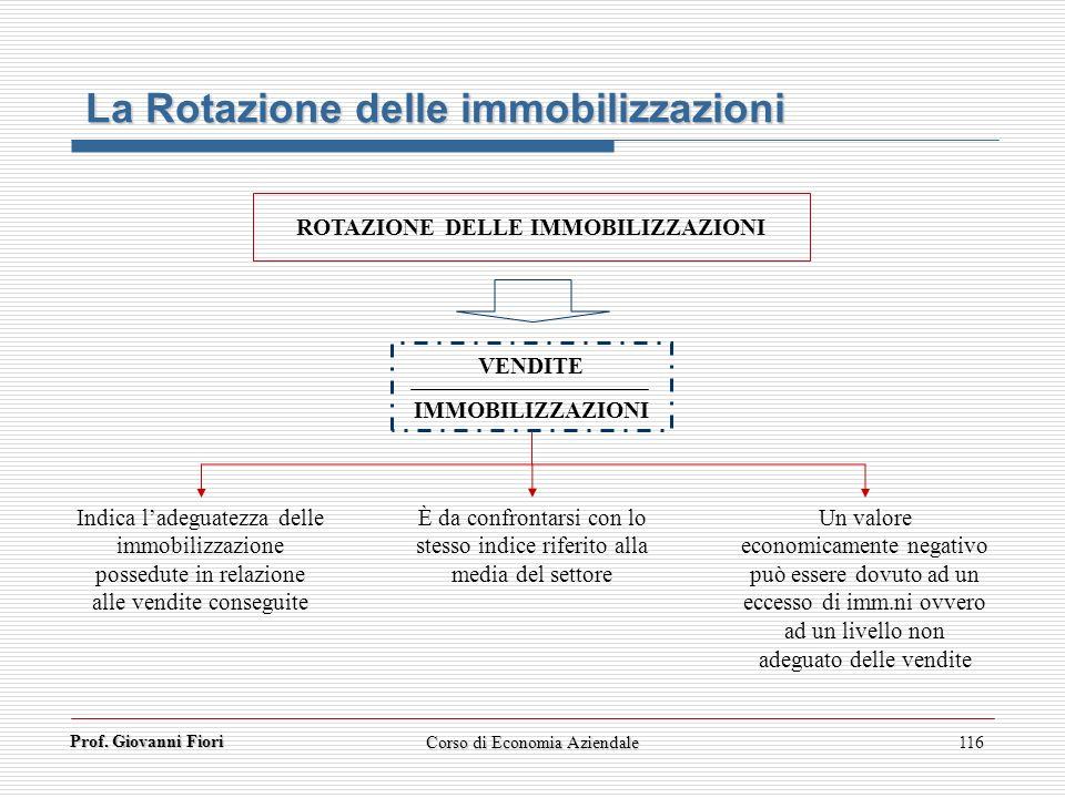Prof. Giovanni Fiori Corso di Economia Aziendale116 La Rotazione delle immobilizzazioni ROTAZIONE DELLE IMMOBILIZZAZIONI VENDITE IMMOBILIZZAZIONI È da