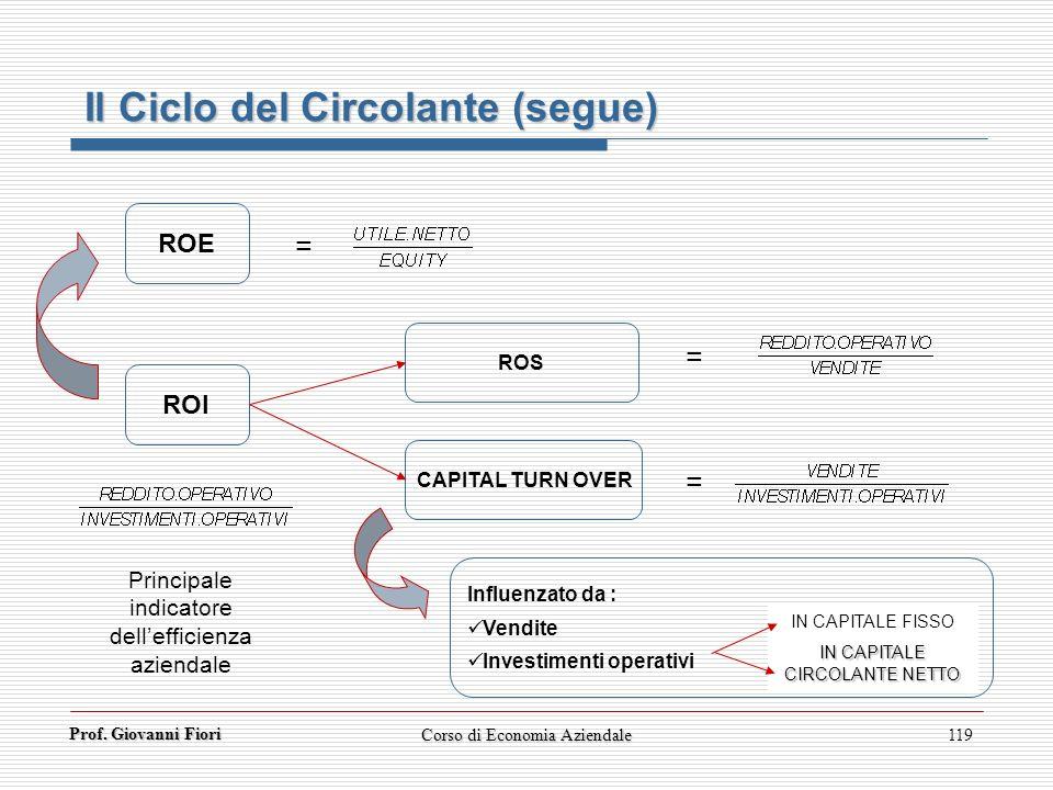 Prof. Giovanni Fiori Corso di Economia Aziendale119 Il Ciclo del Circolante (segue) ROI ROS CAPITAL TURN OVER = = Influenzato da : Vendite Investiment