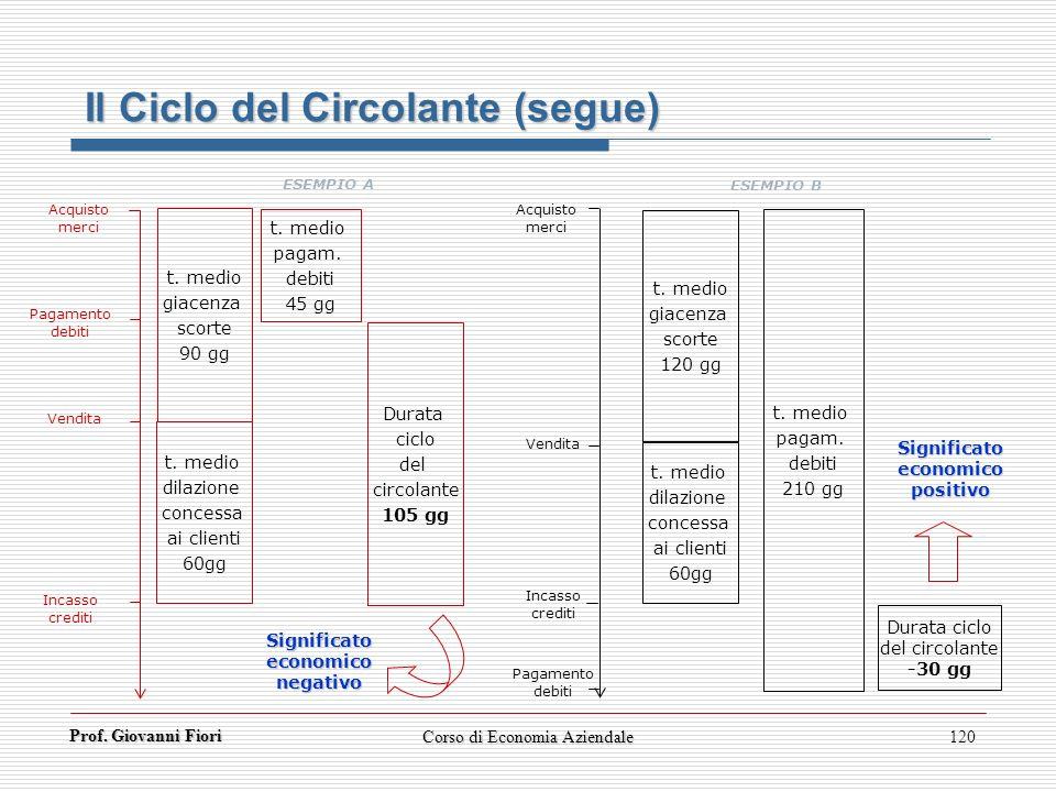 Prof. Giovanni Fiori Corso di Economia Aziendale120 Il Ciclo del Circolante (segue) t. medio giacenza scorte 90 gg t. medio dilazione concessa ai clie