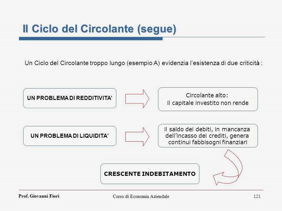 Prof. Giovanni Fiori Corso di Economia Aziendale121 Il Ciclo del Circolante (segue) Un Ciclo del Circolante troppo lungo (esempio A) evidenzia lesiste