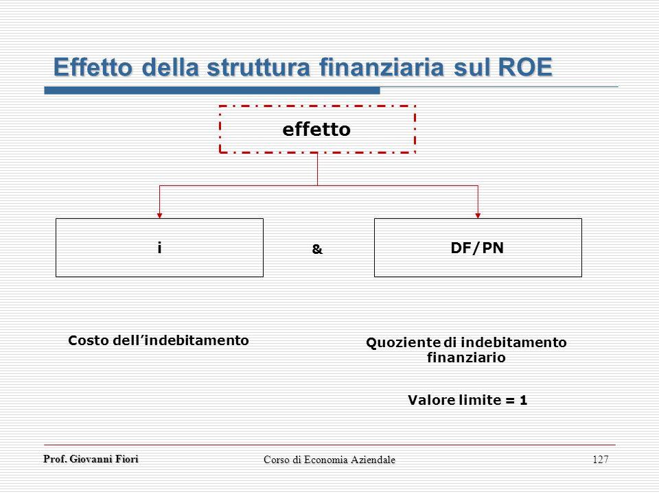 Prof. Giovanni Fiori Corso di Economia Aziendale127 Effetto della struttura finanziaria sul ROE effetto i & DF/PN Costo dellindebitamento Quoziente di