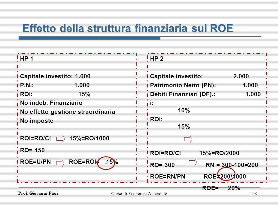 Prof. Giovanni Fiori Corso di Economia Aziendale128 Effetto della struttura finanziaria sul ROE HP 1 Capitale investito: 1.000 P.N.: 1.000 ROI: 15% No