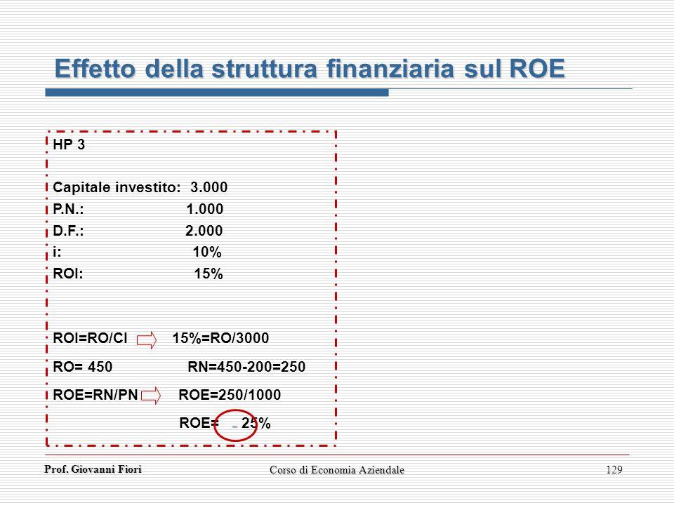 Prof. Giovanni Fiori Corso di Economia Aziendale129 Effetto della struttura finanziaria sul ROE HP 3 Capitale investito: 3.000 P.N.: 1.000 D.F.: 2.000
