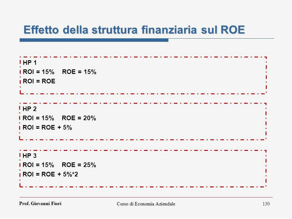 Prof. Giovanni Fiori Corso di Economia Aziendale130 Effetto della struttura finanziaria sul ROE HP 1 ROI = 15% ROE = 15% ROI = ROE HP 2 ROI = 15% ROE