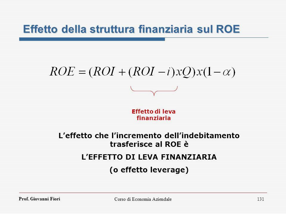 Prof. Giovanni Fiori Corso di Economia Aziendale131 Effetto di leva finanziaria Effetto della struttura finanziaria sul ROE Leffetto che lincremento d
