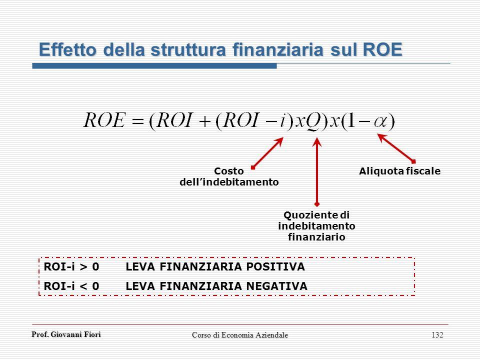 Prof. Giovanni Fiori Corso di Economia Aziendale132 Effetto della struttura finanziaria sul ROE Costo dellindebitamento Quoziente di indebitamento fin