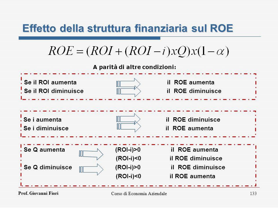 Prof. Giovanni Fiori Corso di Economia Aziendale133 Effetto della struttura finanziaria sul ROE Se il ROI aumenta il ROE aumenta Se il ROI diminuisce