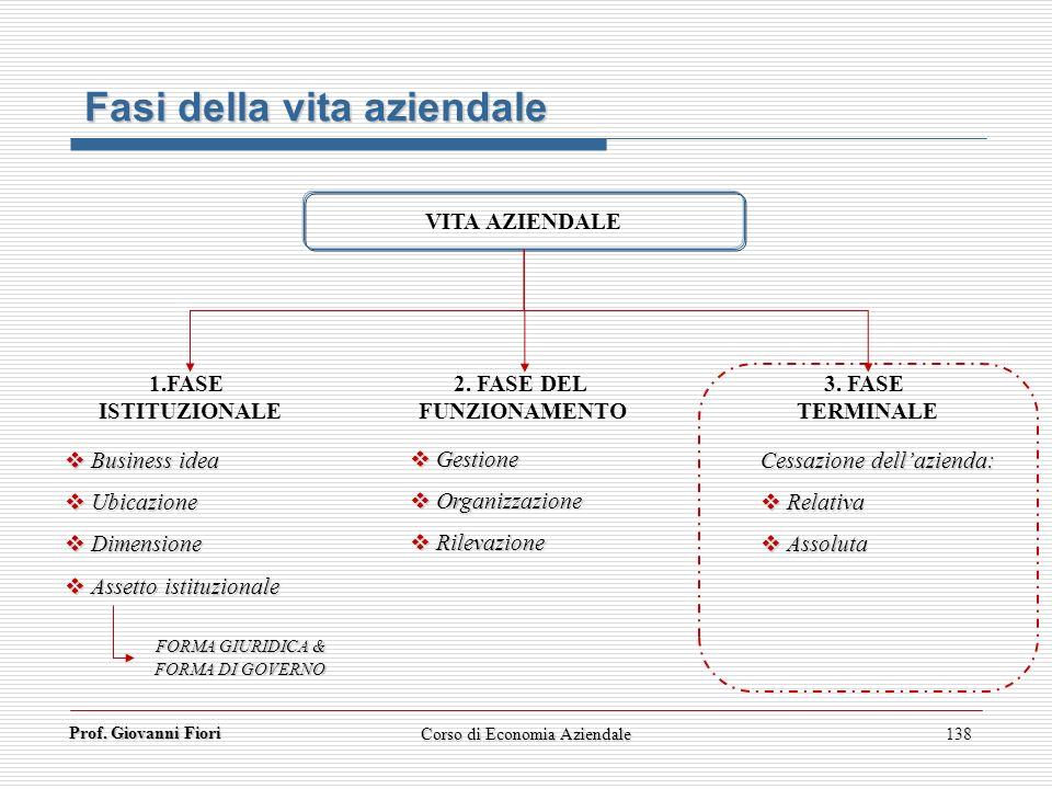 Prof. Giovanni Fiori Corso di Economia Aziendale138 Fasi della vita aziendale VITA AZIENDALE 1.FASE ISTITUZIONALE 3. FASE TERMINALE 2. FASE DEL FUNZIO