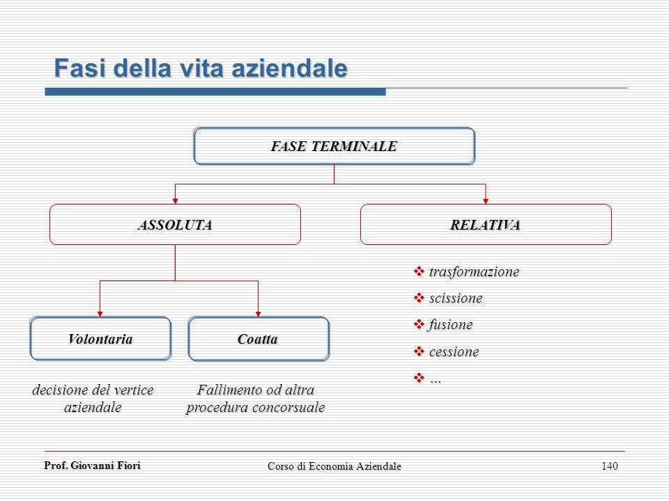 Prof. Giovanni Fiori Corso di Economia Aziendale140 FASE TERMINALE ASSOLUTA RELATIVA Fasi della vita aziendale VolontariaCoatta trasformazione trasfor