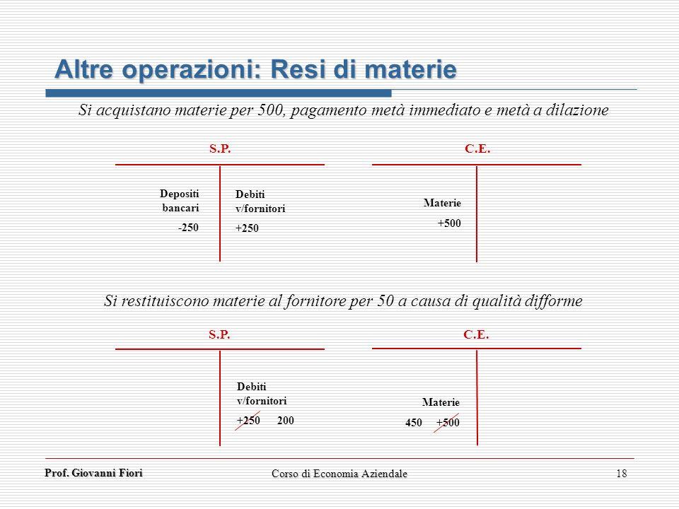 Prof. Giovanni Fiori 18 Altre operazioni: Resi di materie S.P. C.E. S.P. C.E. Depositi bancari -250 Debiti v/fornitori +250 Materie +500 Si restituisc