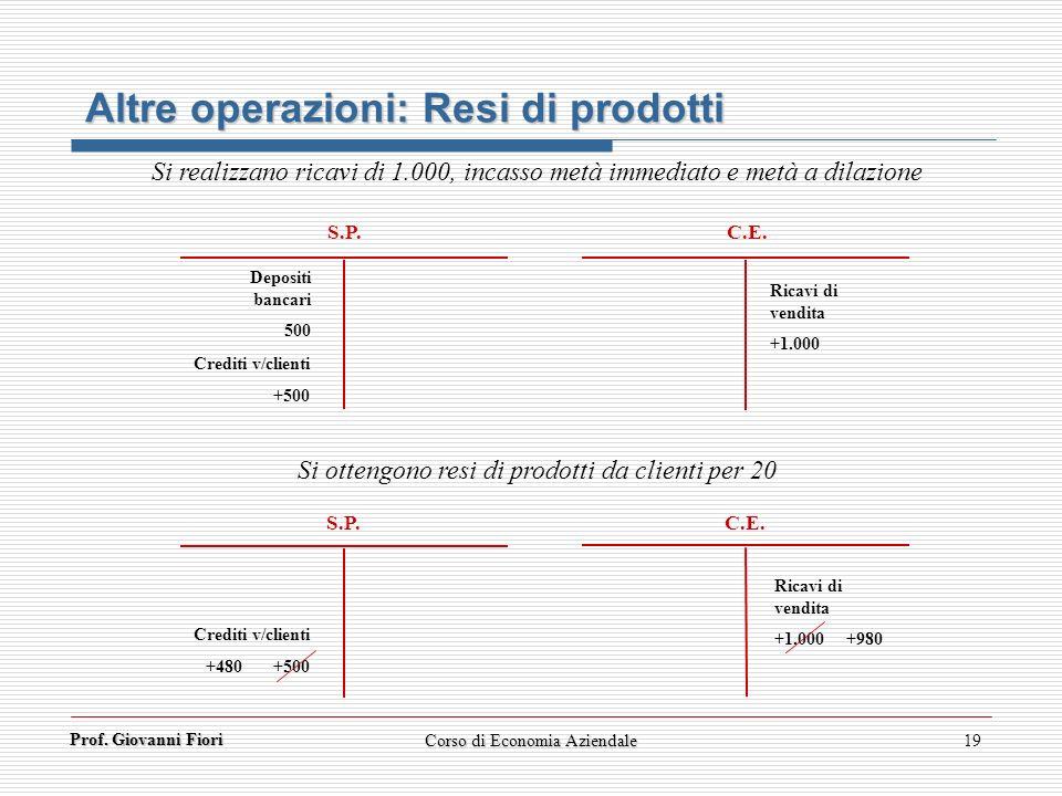 Prof. Giovanni Fiori 19 Altre operazioni: Resi di prodotti S.P. C.E. S.P. C.E. Depositi bancari 500 Ricavi di vendita +1.000 Si ottengono resi di prod