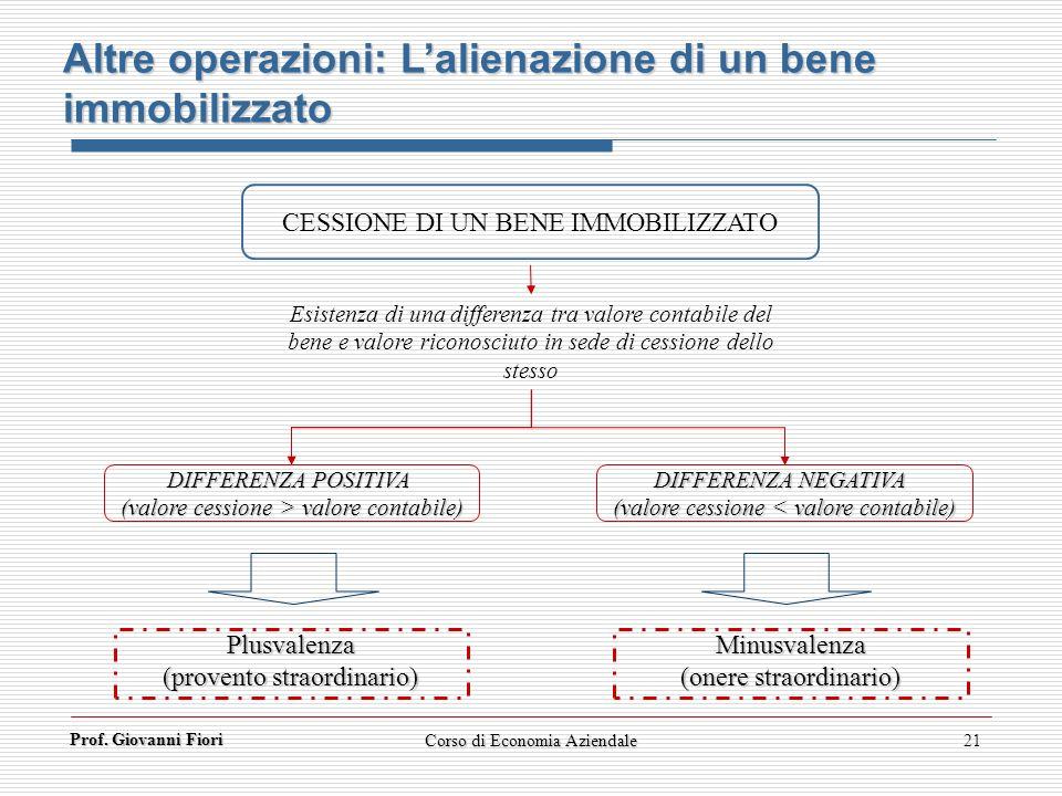 Prof. Giovanni Fiori 21 CESSIONE DI UN BENE IMMOBILIZZATO DIFFERENZA POSITIVA (valore cessione > valore contabile) DIFFERENZA NEGATIVA (valore cession