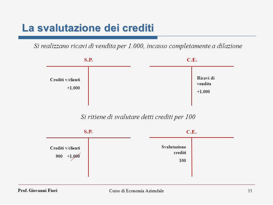 Prof. Giovanni Fiori 33 S.P. C.E. S.P. C.E. La svalutazione dei crediti Si realizzano ricavi di vendita per 1.000, incasso completamente a dilazione C