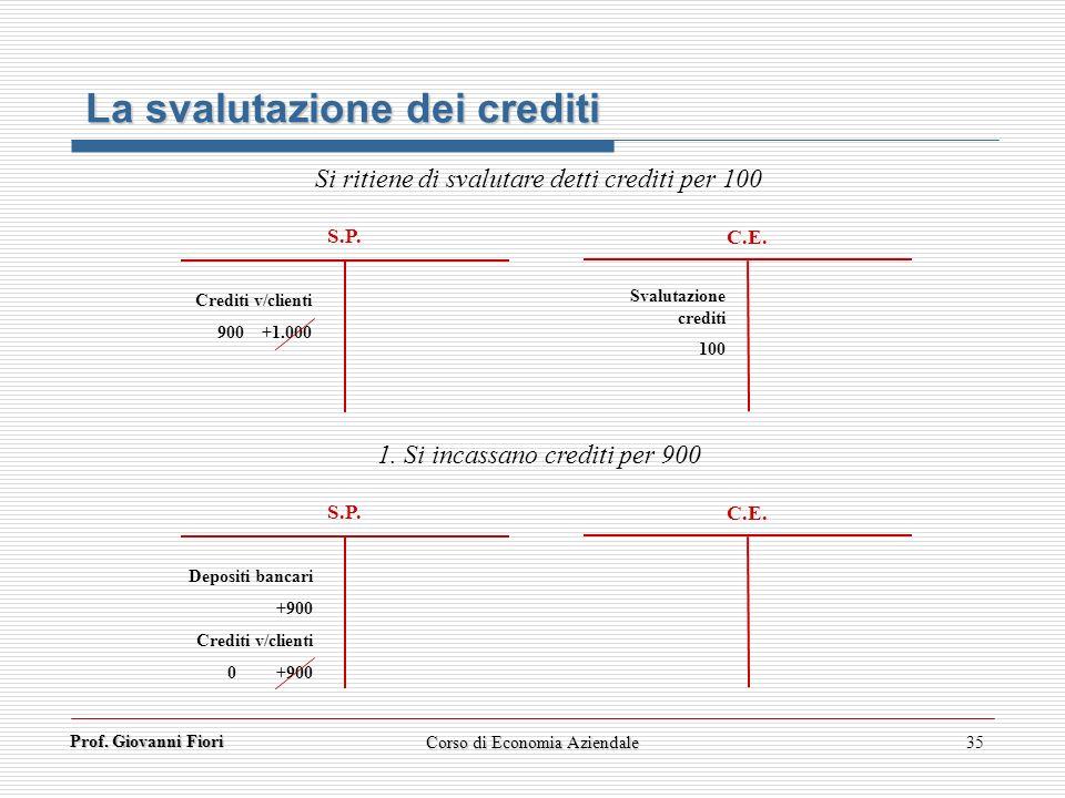 Prof. Giovanni Fiori 35 S.P. C.E. La svalutazione dei crediti Si ritiene di svalutare detti crediti per 100 Crediti v/clienti 900 +1.000 Svalutazione