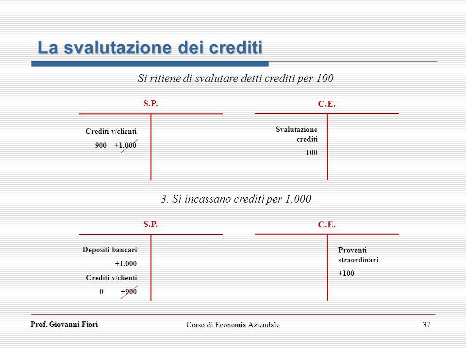 Prof. Giovanni Fiori 37 S.P. C.E. La svalutazione dei crediti Si ritiene di svalutare detti crediti per 100 Crediti v/clienti 900 +1.000 Svalutazione