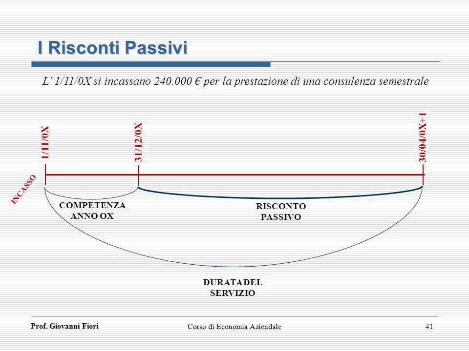 Prof. Giovanni Fiori 41 1/11/0X 30/04/0X+1 31/12/0X COMPETENZA ANNO OX RISCONTO PASSIVO DURATA DEL SERVIZIO INCASSO I Risconti Passivi L 1/11/0X si in