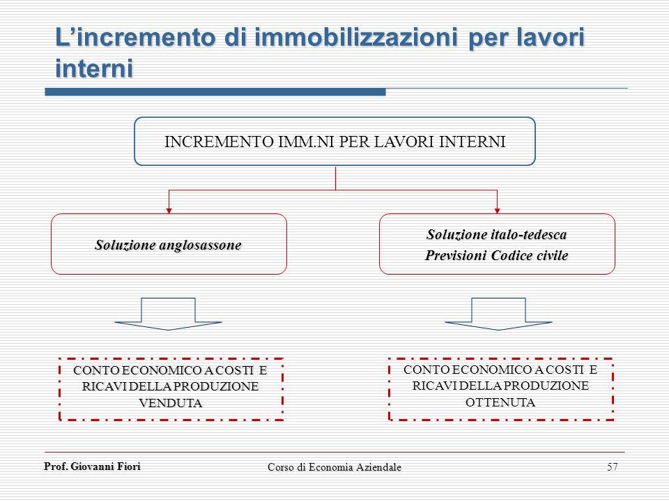 Prof. Giovanni Fiori 57 INCREMENTO IMM.NI PER LAVORI INTERNI Soluzione anglosassone Soluzione italo-tedesca Previsioni Codice civile CONTO ECONOMICO A