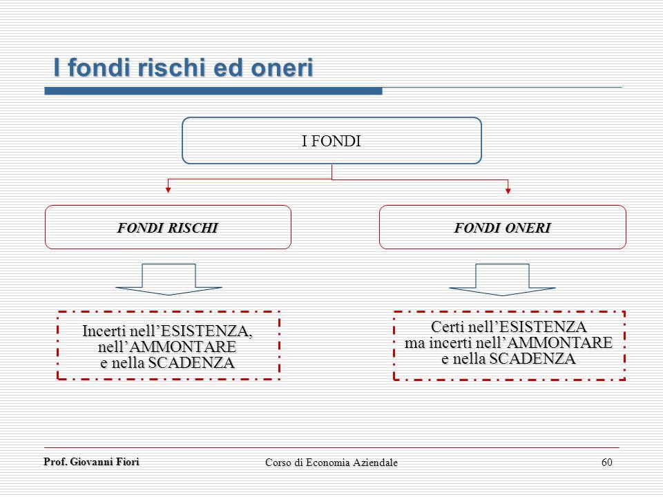 Prof. Giovanni Fiori 60 I fondi rischi ed oneri I FONDI Incerti nellESISTENZA, nellAMMONTARE e nella SCADENZA FONDI RISCHI FONDI ONERI Certi nellESIST