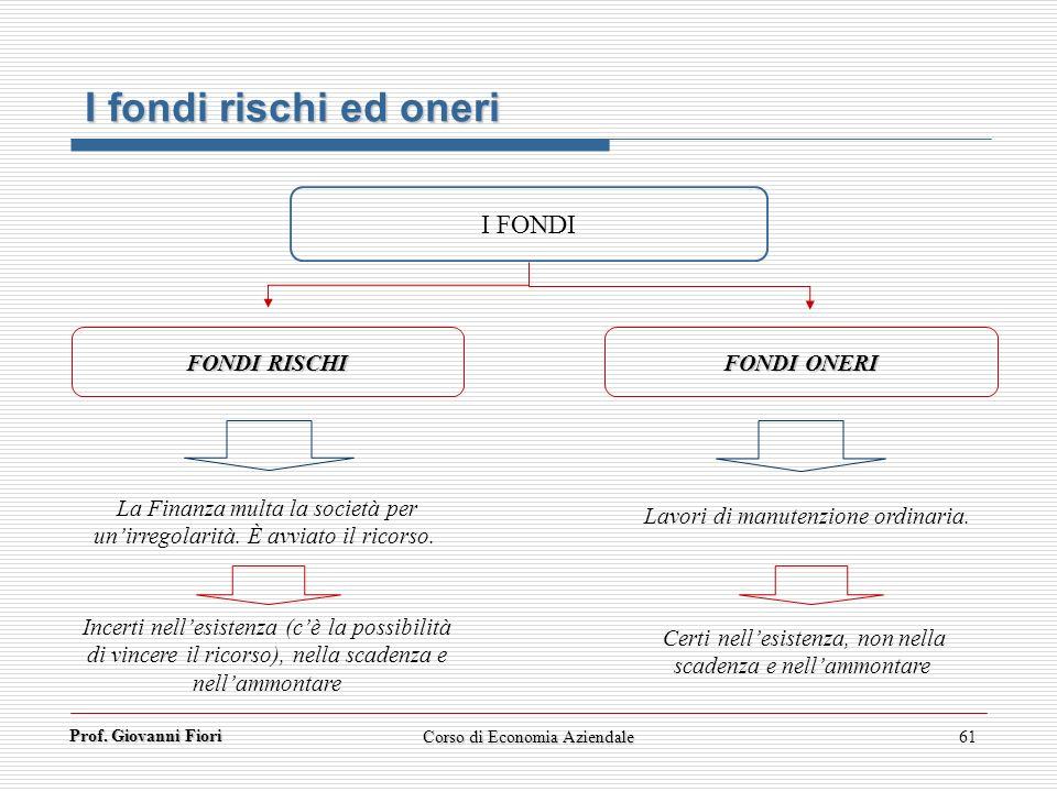 Prof. Giovanni Fiori 61 I fondi rischi ed oneri I FONDI FONDI RISCHI FONDI ONERI La Finanza multa la società per unirregolarità. È avviato il ricorso.