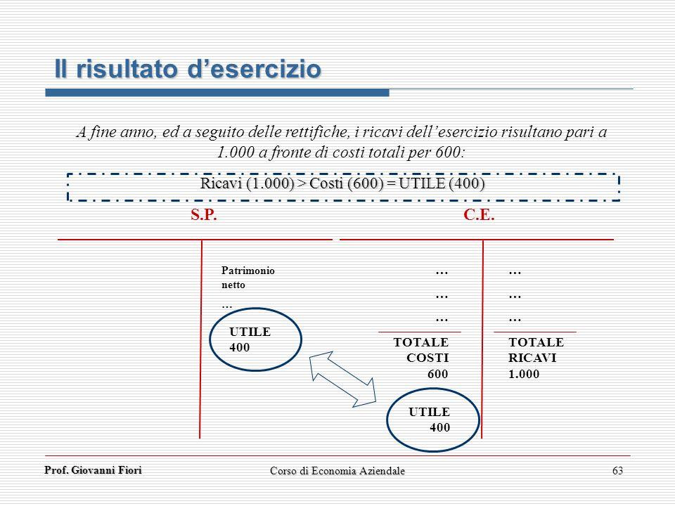 Prof. Giovanni Fiori 63 Il risultato desercizio A fine anno, ed a seguito delle rettifiche, i ricavi dellesercizio risultano pari a 1.000 a fronte di