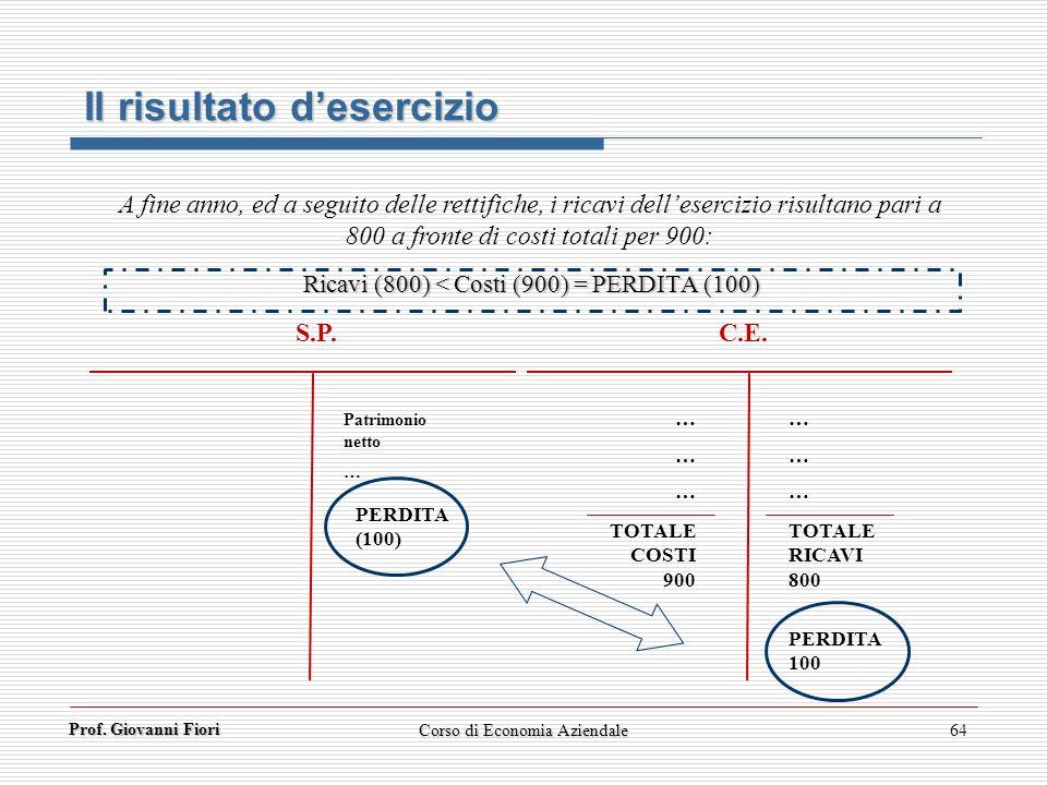 Prof. Giovanni Fiori 64 Il risultato desercizio A fine anno, ed a seguito delle rettifiche, i ricavi dellesercizio risultano pari a 800 a fronte di co