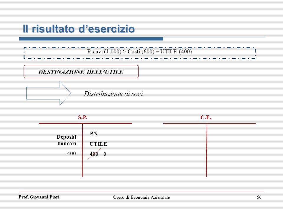 Prof. Giovanni Fiori 66 Il risultato desercizio DESTINAZIONE DELLUTILE Distribuzione ai soci Ricavi (1.000) > Costi (600) = UTILE (400) C.E. S.P. Depo