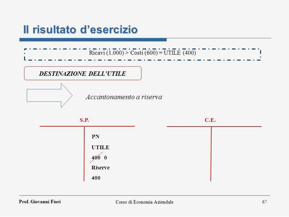 Prof. Giovanni Fiori 67 Il risultato desercizio DESTINAZIONE DELLUTILE Ricavi (1.000) > Costi (600) = UTILE (400) C.E. S.P. UTILE 400 0 Riserve 400 PN