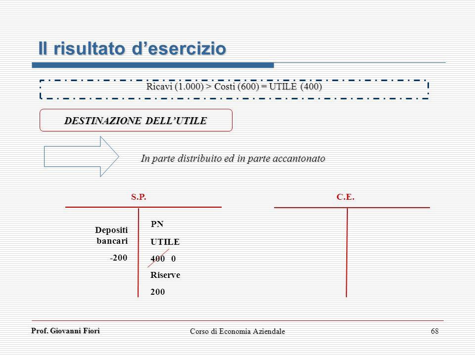 Prof. Giovanni Fiori 68 Il risultato desercizio DESTINAZIONE DELLUTILE Ricavi (1.000) > Costi (600) = UTILE (400) C.E. S.P. UTILE 400 0 Riserve 200 PN