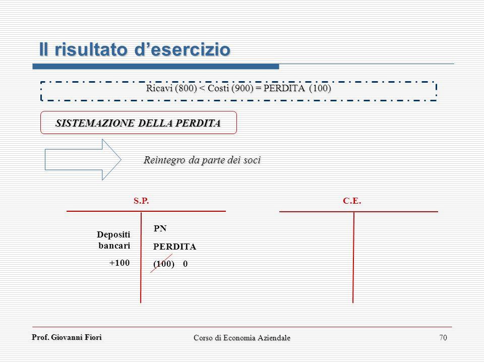 Prof. Giovanni Fiori 70 Il risultato desercizio SISTEMAZIONE DELLA PERDITA Reintegro da parte dei soci C.E. S.P. Depositi bancari +100 PERDITA (100) 0