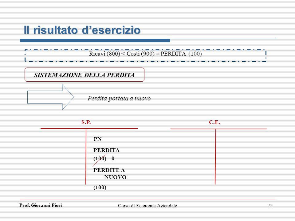 Prof. Giovanni Fiori 72 Il risultato desercizio SISTEMAZIONE DELLA PERDITA C.E. S.P. Perdita portata a nuovo Ricavi (800) < Costi (900) = PERDITA (100