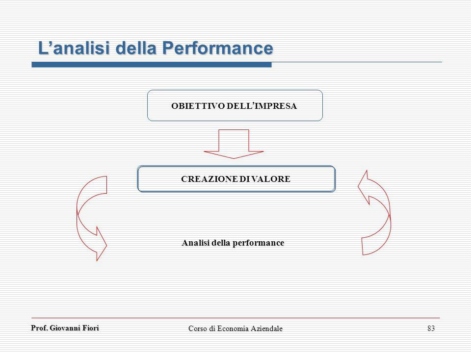 Corso di Economia Aziendale83 OBIETTIVO DELLIMPRESA CREAZIONE DI VALORE Analisi della performance Prof. Giovanni Fiori Lanalisi della Performance