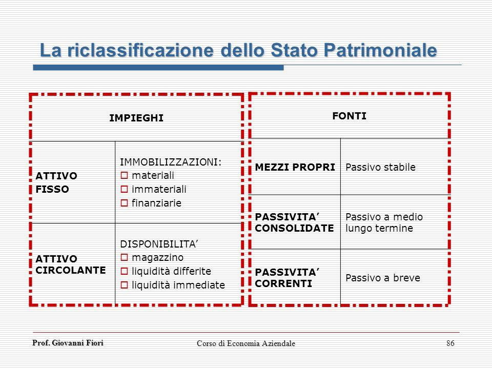 Prof. Giovanni Fiori Corso di Economia Aziendale86 La riclassificazione dello Stato Patrimoniale IMPIEGHI ATTIVO FISSO IMMOBILIZZAZIONI: materiali imm