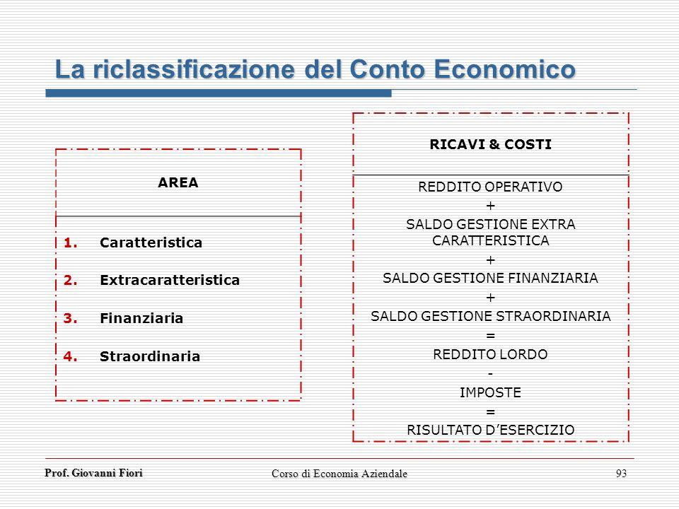 Prof. Giovanni Fiori Corso di Economia Aziendale93 La riclassificazione del Conto Economico AREA 1.Caratteristica 2.Extracaratteristica 3.Finanziaria