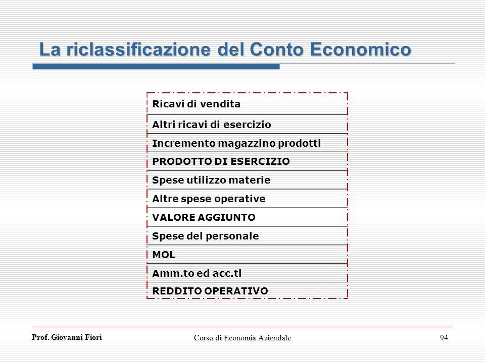 Prof. Giovanni Fiori Corso di Economia Aziendale94 La riclassificazione del Conto Economico Ricavi di vendita Altri ricavi di esercizio Incremento mag