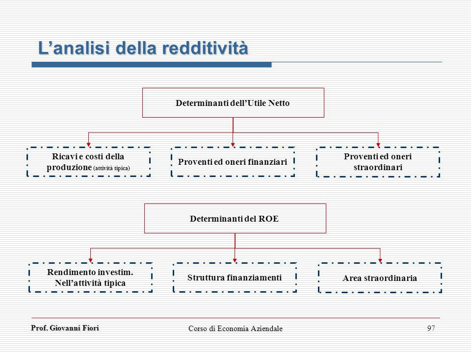 Prof. Giovanni Fiori Corso di Economia Aziendale97 Determinanti dellUtile Netto Ricavi e costi della produzione (attività tipica) Proventi ed oneri fi