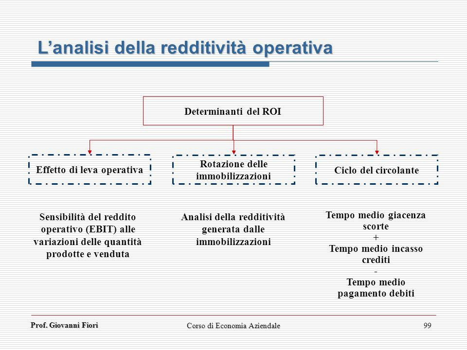 Prof. Giovanni Fiori Corso di Economia Aziendale99 Determinanti del ROI Effetto di leva operativa Rotazione delle immobilizzazioni Ciclo del circolant