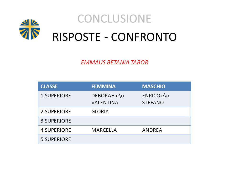 CONCLUSIONE RISPOSTE - CONFRONTO EMMAUS BETANIA TABOR CLASSEFEMMINAMASCHIO 1 SUPERIOREDEBORAH e\o VALENTINA ENRICO e\o STEFANO 2 SUPERIOREGLORIA 3 SUP